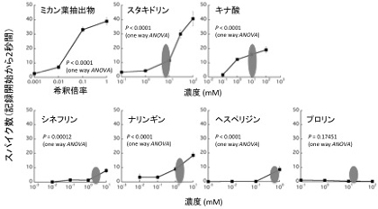 図2 ミカン葉抽出物、産卵刺激物質に対するスパイク頻度(クロアゲハ)