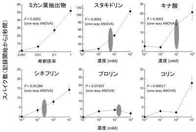 図3 ミカン葉抽出物、産卵刺激物質に対するスパイク頻度(シロオビアゲハ)