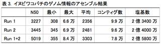 表3. イヌビワコバチのゲノム情報のアセンブル結果