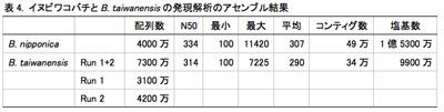 表4. イヌビワコバチとB. taiwanensisの発現解析のアセンブル結果