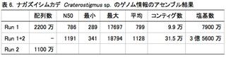 表6. ナガズイシムカデ Craterostigmus sp. のゲノム情報のアセンブル結果